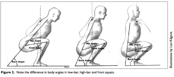 Note the difference in torso angle in the 3 squats.